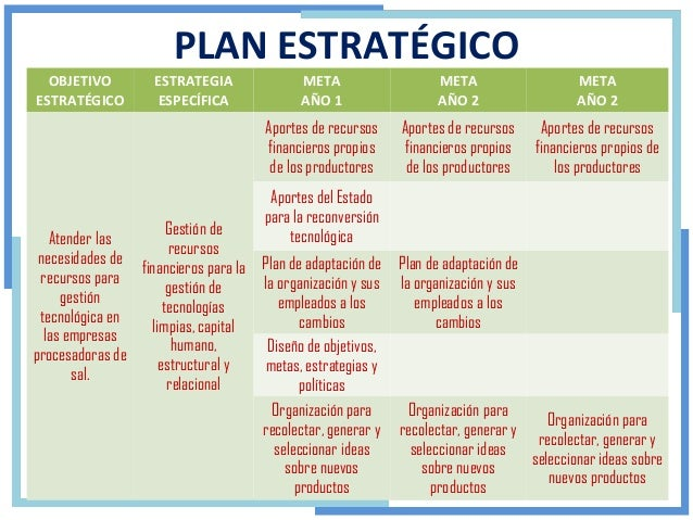 PLAN ESTRATEGICO FINANCIERO PDF