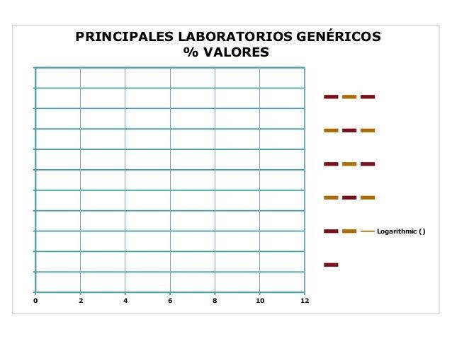 PRINCIPALESLABORATORIOSGENÉRICOS                 %VALORES                                                          ...