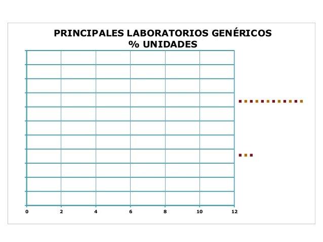 PRINCIPALESLABORATORIOSGENÉRICOS                %UNIDADES                                                  ...
