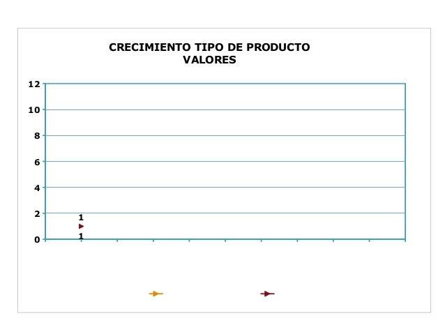 CRECIMIENTOTIPODEPRODUCTO                   VALORES1210 8 6 4 2   1 0   1