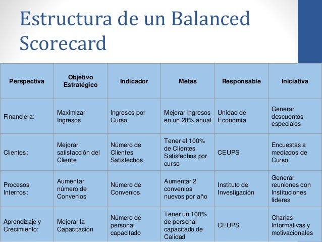 Plan Estratégico Y Balance Score Card Pptx