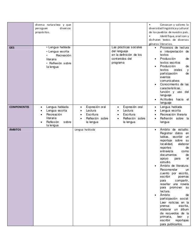 Planes y programas de español