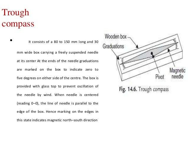 Plane Table Surveying Notes Brokeasshome Com