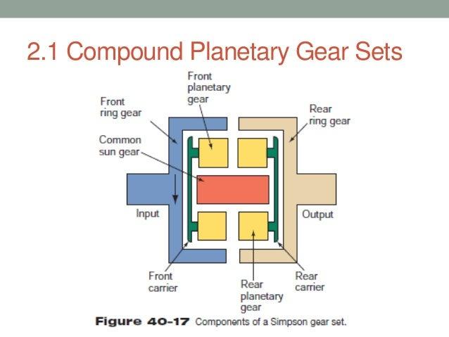 Planetary Gear Set >> Planetary gear set
