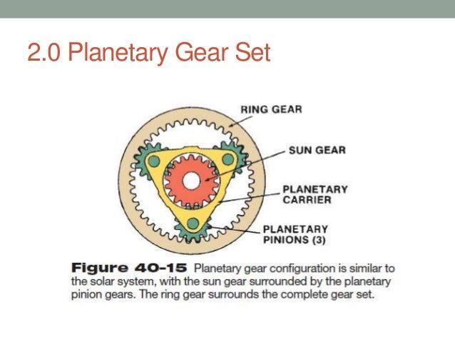 Stationary Ring Gear Planetary