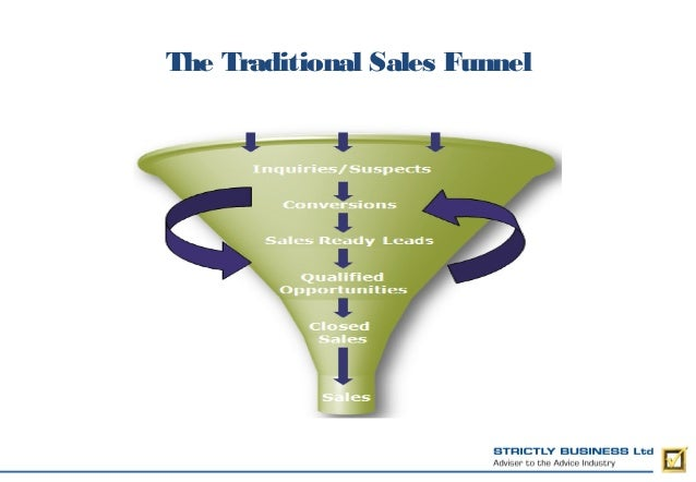 The Traditional Sales Funnel