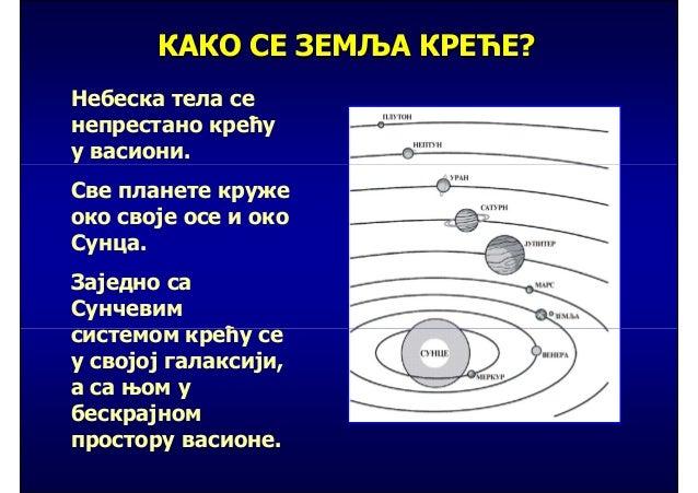 КАКО СЕ ЗЕМЉА КРЕЋЕ?Небеска тела сенепрестано крећуу васиони.Све планете кружеоко своје осе и окоСунца.Заједно саСунчевимс...