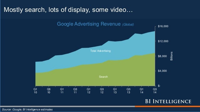Mostly search, lots of display, some video… Source: Google, BI Intelligence estimates Search Total Advertising $- $4,000 $...