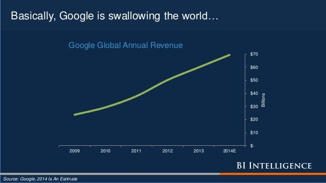 Basically, Google is swallowing the world… Source: Google, 2014 Is An Estimate $- $10 $20 $30 $40 $50 $60 $70 2009 2010 20...