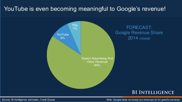YouTube is even becoming meaningful to Google's revenue! Source: BI Intelligence estimates, Credit Suisse Note: Google doe...