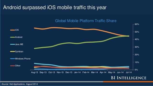 Android surpassed iOS mobile traffic this year Source: Net Applications, August 2014 0% 10% 20% 30% 40% 50% 60% Aug-13 Sep...