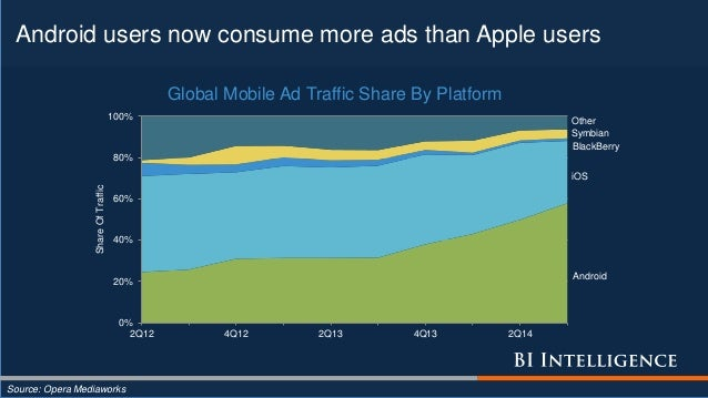 Android users now consume more ads than Apple users Source: Opera Mediaworks Android iOS BlackBerry Symbian Other 0% 20% 4...