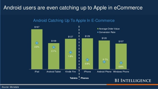 Android users are even catching up to Apple in eCommerce Source: Monetate $167 $109 $127 $129 $120 $107 2.5% 2.1% 1.6% 0.9...