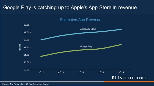 Google Play is catching up to Apple's App Store in revenue Source: App Annie, Jana, BI Intelligence estimates $0.00 $0.50 ...