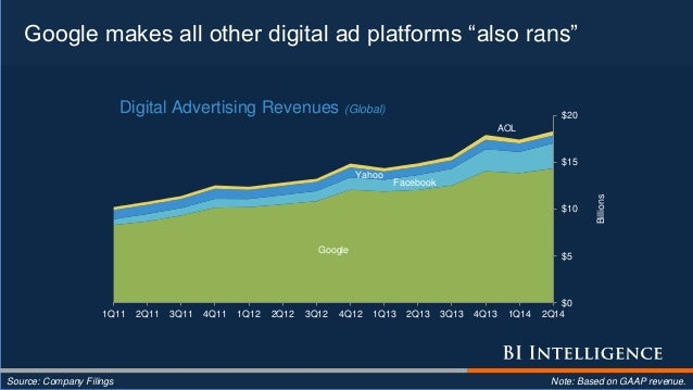 "Google makes all other digital ad platforms ""also rans"" Source: Company Filings Note: Based on GAAP revenue. Google Facebo..."