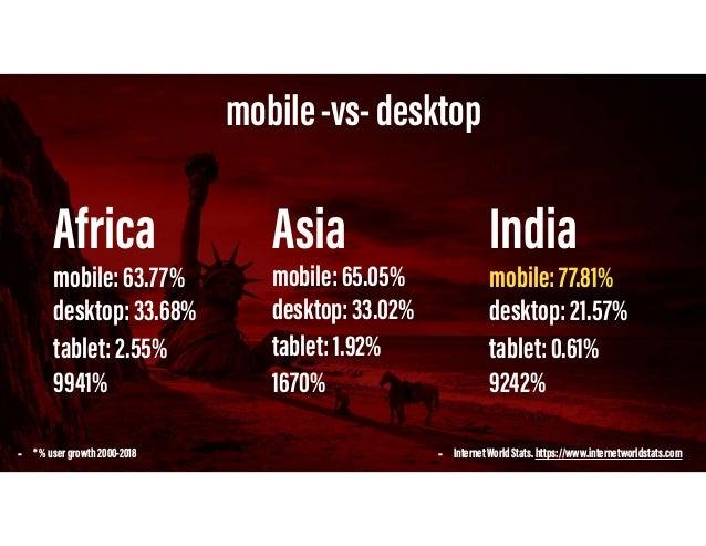 BYTES 0 300 600 900 1200 p10 p25 p50 p75 p90 desktop▲36.3% mobile▲28.8% JavascriptBytes - https://httparchive.org/