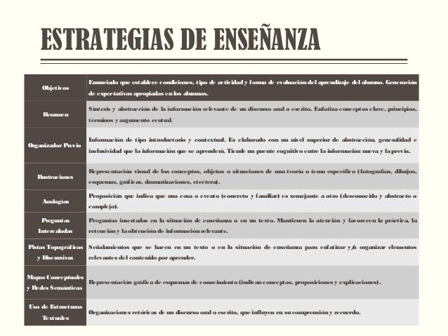 ESTRATEGIAS DE ENSEÑANZA Objetivos Enunciado que establece condiciones, tipo de actividad y forma de evaluación del aprend...