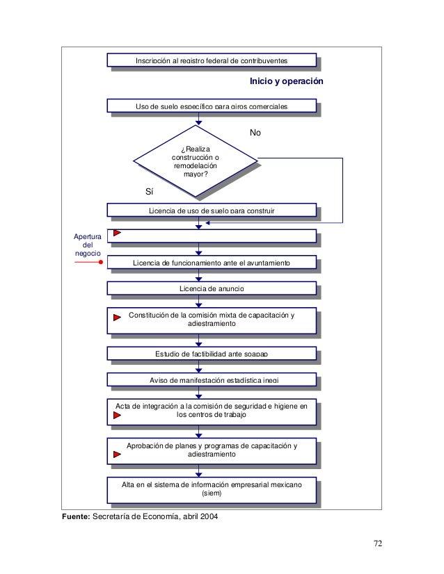 Inscripción al registro federal de contribuyentes                                                         Inicio y operaci...