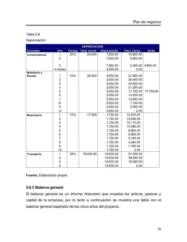 Plan de negociosTabla 5.8Depreciación                                     DEPRECIACIONConcepto           Año       Tiempo ...