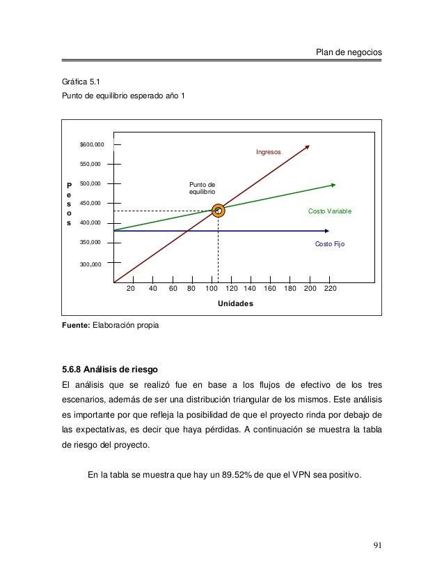 Plan de negociosGráfica 5.1Punto de equilibrio esperado año 1     $600,000                                                ...