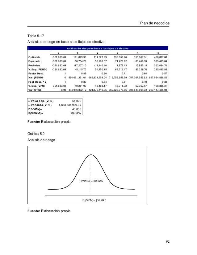 Plan de negociosTabla 5.17Análisis de riesgo en base a los flujos de efectivo                                Análisis del ...