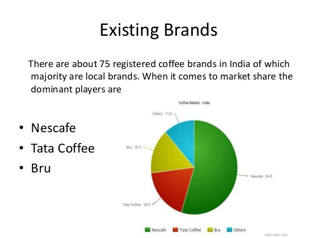 Statistics, Facts & Analysis on the U.S. Coffee Market/Industry