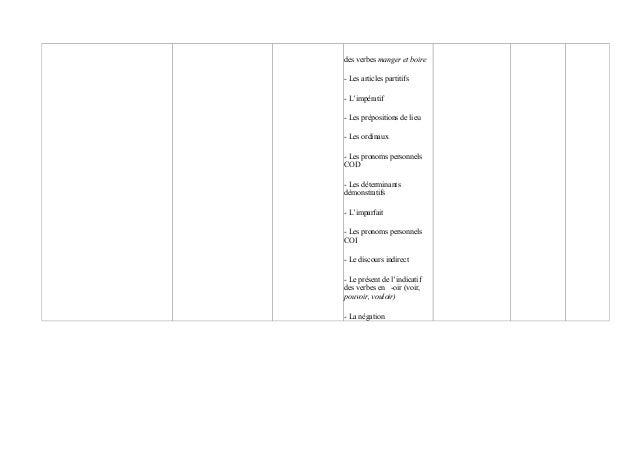 des verbes manger et boire - Les articles partitifs - L'impératif - Les prépositions de lieu - Les ordinaux - Les pronoms ...