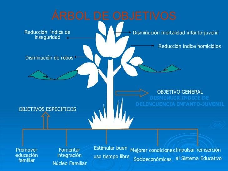 ÁRBOL DE OBJETIVOS OBJETIVO GENERAL DISMINUIR INDICE DE  DELINCUENCIA INFANTO-JUVENIL Promover educación familiar Fomentar...