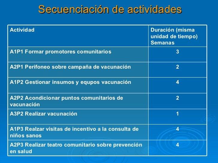 Secuenciación de actividades Actividad Duración (misma unidad de tiempo) Semanas A1P1 Formar promotores comunitarios 3 A2P...