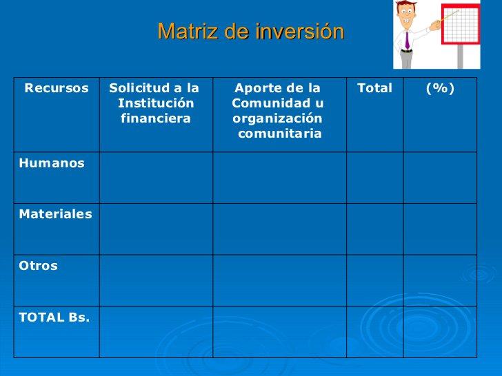 Matriz de inversión Recursos Solicitud a la  Institución financiera Aporte de la  Comunidad u  organización  comunitaria T...