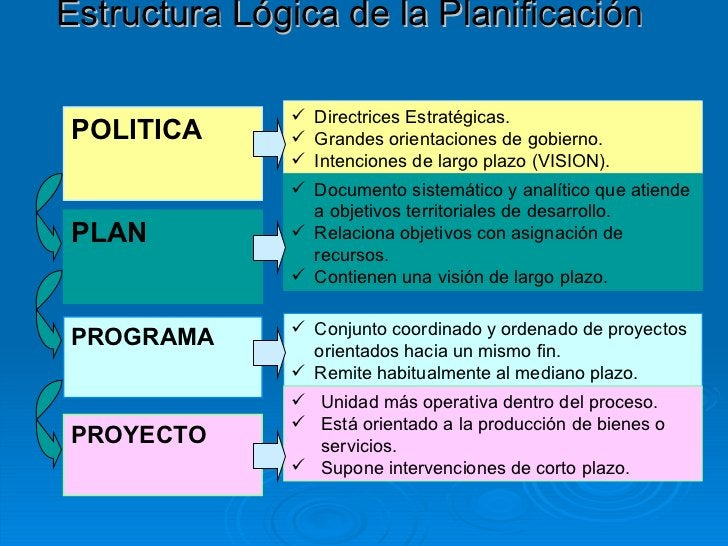 POLITICA Estructura Lógica de la Planificación   PLAN PROGRAMA <ul><li>Directrices Estratégicas.  </li></ul><ul><li>Grande...
