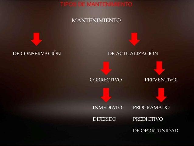TIPOS DE MANTENIMIENTO MANTENIMIENTO DE CONSERVACIÓN DE ACTUALIZACIÓN CORRECTIVO PREVENTIVO PROGRAMADO PREDICTIVO DE OPORT...