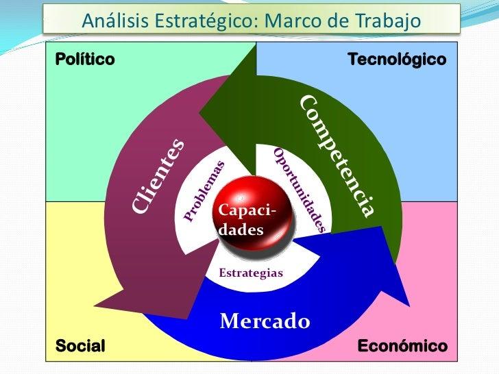 Análisis Estratégico: Marco de TrabajoPolítico                        Tecnológico                    Capaci-              ...