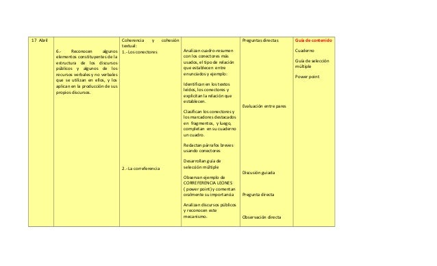 17 Abril                                   Coherencia     y   cohesión                                 Preguntas directas ...