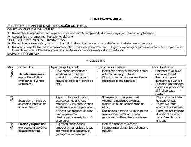 PLANIFICACION ANUALSUBSECTOR DE APRENDIZAJE: EDUCACIÖN ARTISTICAOBJETIVO VERTICAL DEL CURSO: Desarrollar la capacidad par...