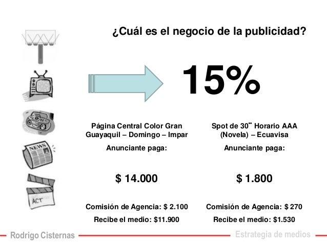 ¿Cuál es el negocio de la publicidad?  15%  Página Central Color Gran Guayaquil –Domingo –Impar  Anunciante paga:  $ 14.00...