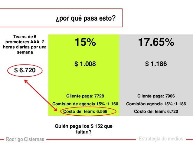 ¿por qué pasa esto?  Teams de 6 promotores AAA, 2 horas diarias por una semana  $ 6.720  15%  $ 1.008  Cliente paga: 7728 ...