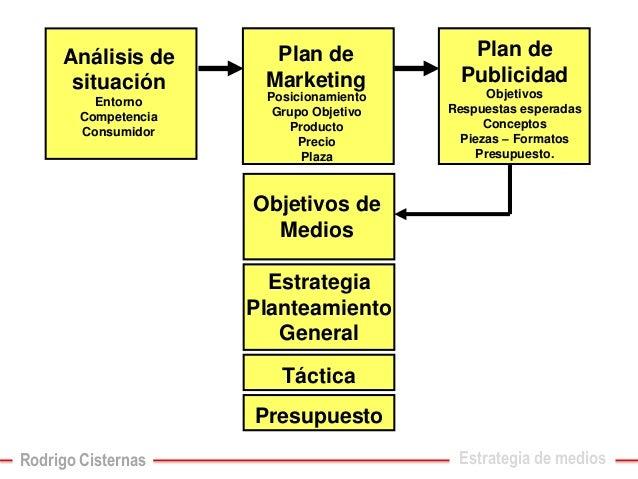 Análisis de situaciónEntornoCompetenciaConsumidor  Plan de Marketing  Plan de PublicidadObjetivosRespuestas esperadasConce...