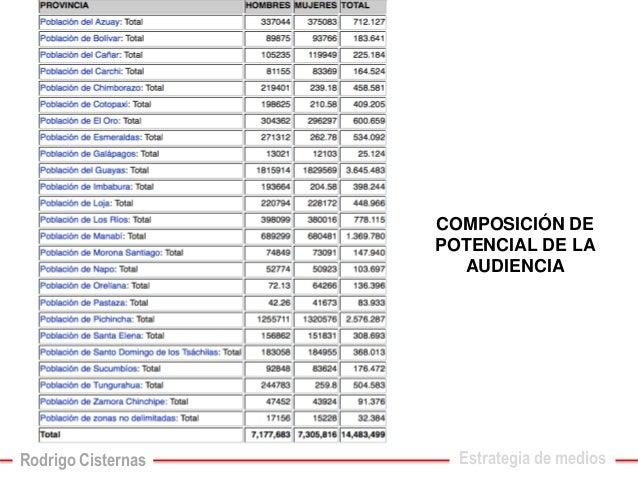 COMPOSICIÓN DE POTENCIAL DE LA AUDIENCIA  Estrategia de medios  Rodrigo Cisternas