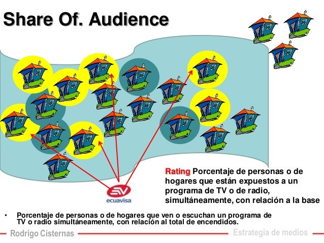 Share Of. Audience  •Porcentaje de personas o de hogares que ven o escuchan un programa de TV o radio simultáneamente, con...