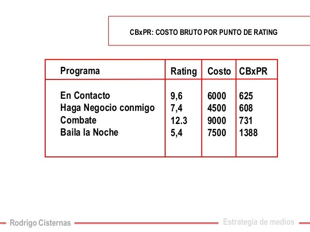 Programa  En Contacto  Haga Negocio conmigo  Combate  Baila la Noche  CBxPR: COSTO BRUTO POR PUNTO DE RATING  Rating  9,6 ...