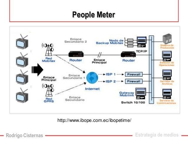 Estrategia de mediosPeopleMeter  http://www.ibope.com.ec/ibopetime/  Rodrigo Cisternas