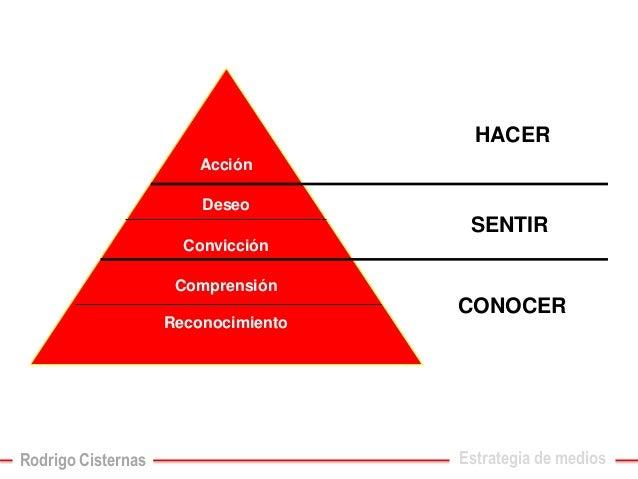 Reconocimiento  Comprensión  Convicción  Deseo  Acción  CONOCER  SENTIR  HACER  Estrategia de medios  Rodrigo Cisternas