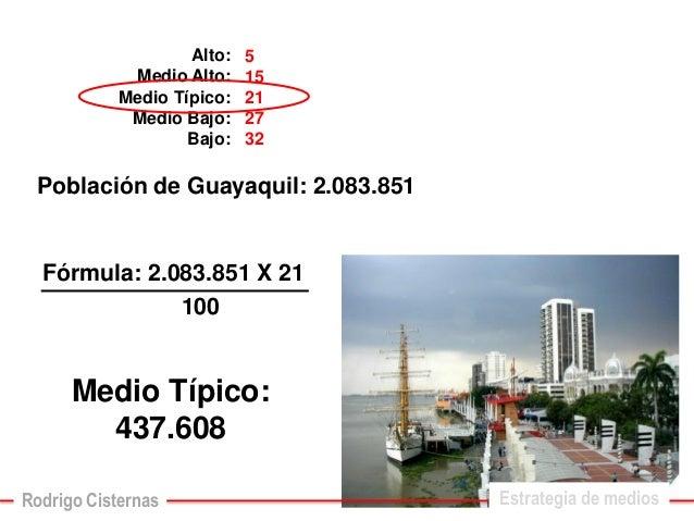 Alto: Medio Alto: Medio Típico: Medio Bajo: Bajo:  515212732  Población de Guayaquil: 2.083.851  Medio Típico: 437.608  Fó...