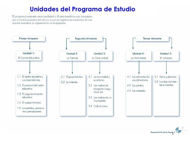 Unidades del Programa de Estudio