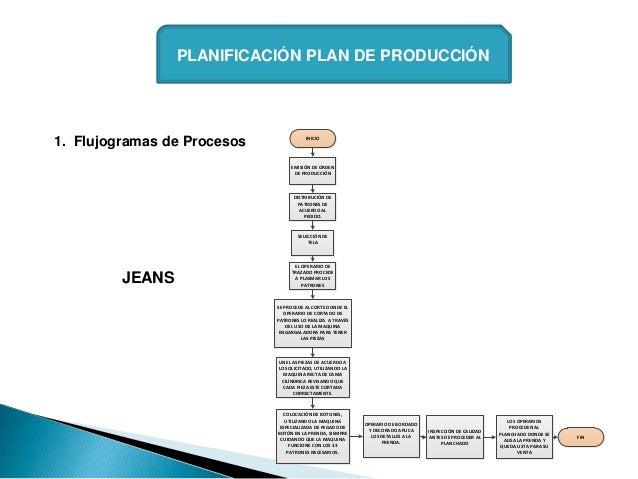 PLANIFICACIÓN PLAN DE PRODUCCIÓN1. Flujogramas de Procesos              INICIO                                  EMISIÓN DE...