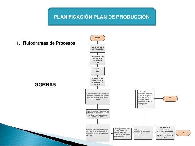 PLANIFICACIÓN PLAN DE PRODUCCIÓN                                         INICIO1. Flujogramas de Procesos                 ...