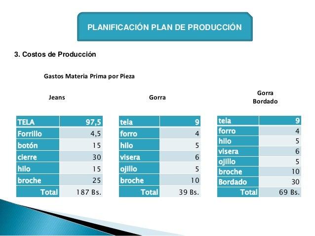 PLANIFICACIÓN PLAN DE PRODUCCIÓN3. Costos de Producción           Gastos Materia Prima por Pieza                          ...
