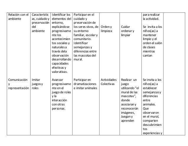 Relación con el ambiente Comunicación y representación Característic as, cuidado y preservación del ambiente Imitar juegos...