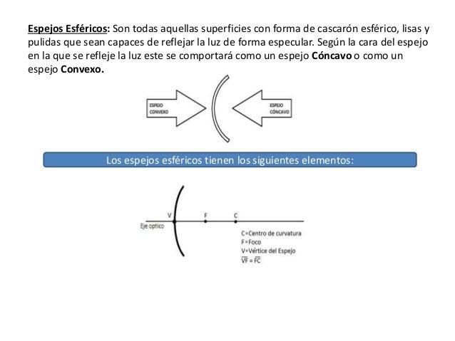 Planificaci n sobre la reflexi n de la luz for Espejos esfericos convexos